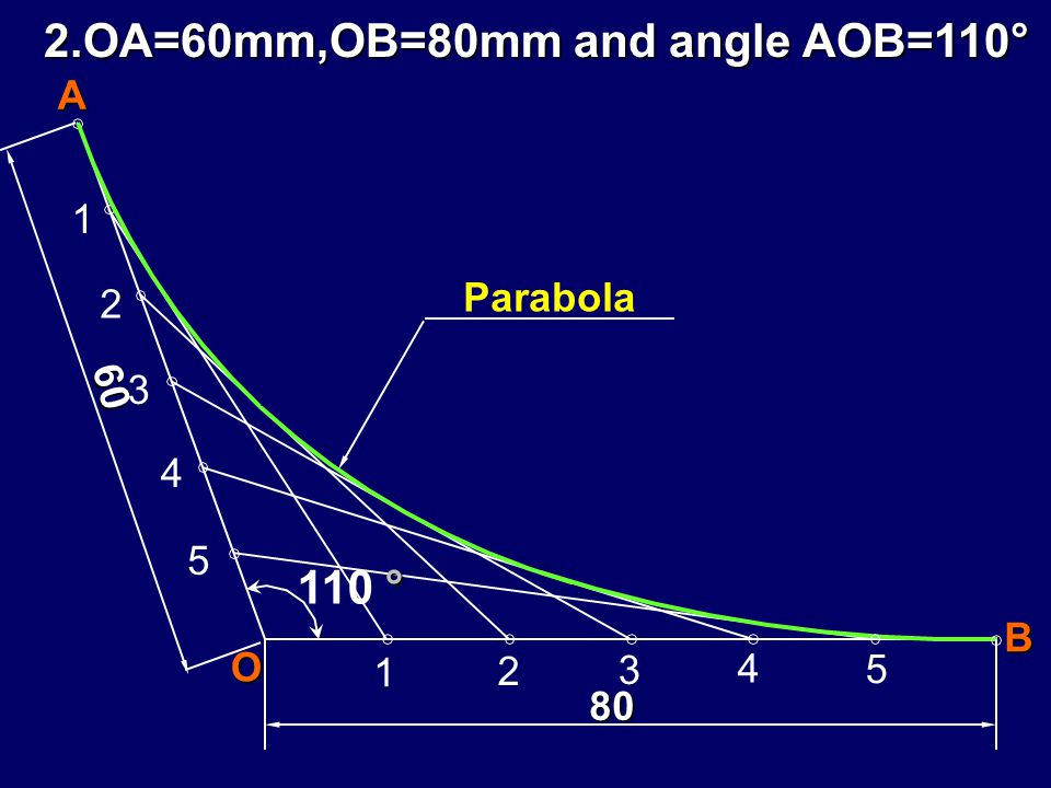 2.OA=60mm,OB=80mm and angle AOB=110°
