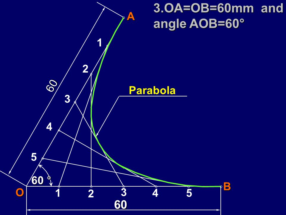 3.OA=OB=60mm and angle AOB=60°