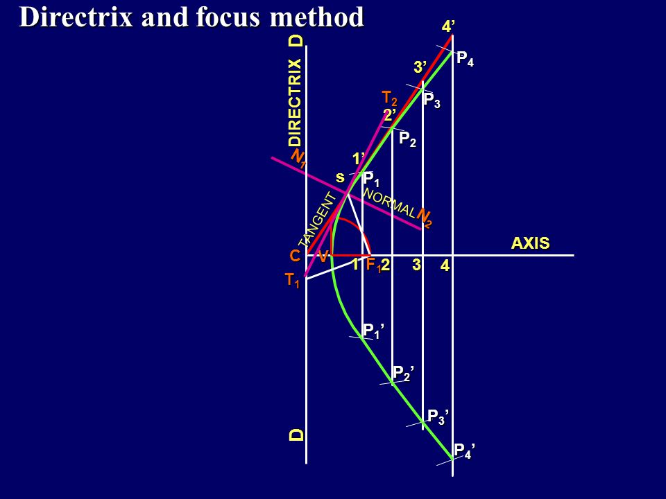 Directrix and focus method