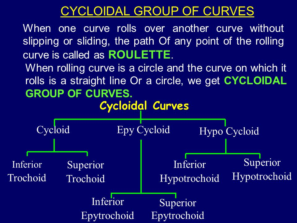 CYCLOIDAL GROUP OF CURVES
