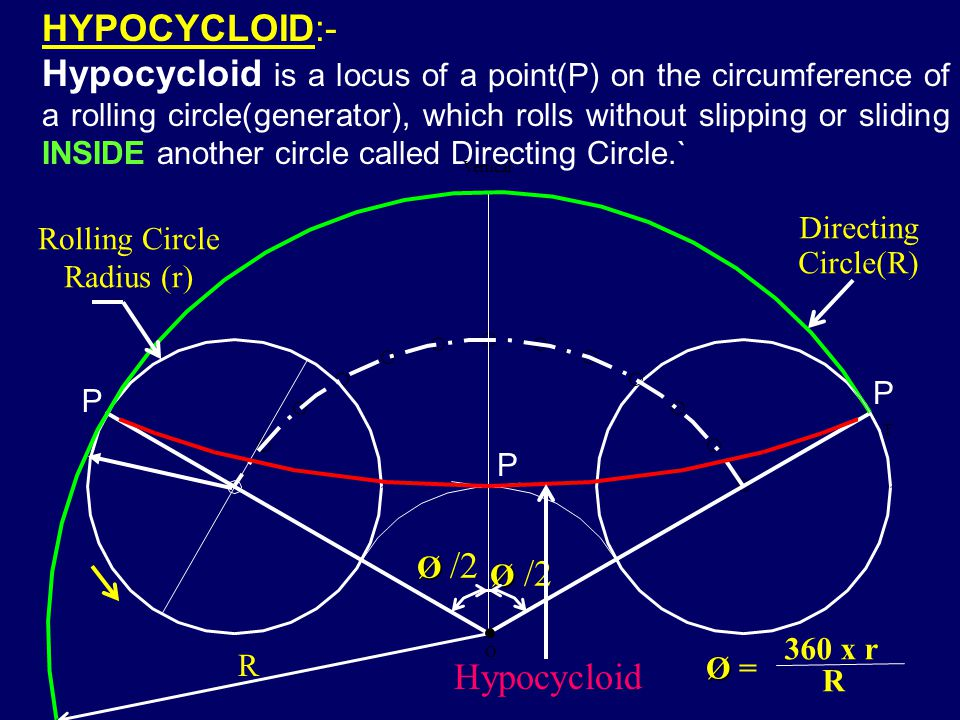 HYPOCYCLOID:-