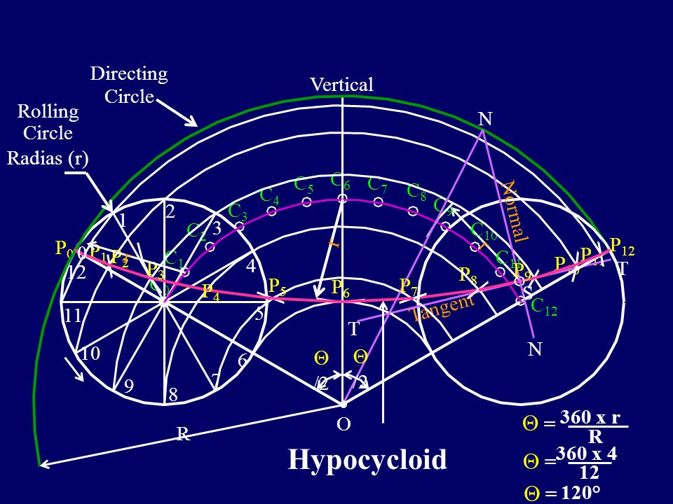 Hypocycloid r  = Directing Circle Vertical Rolling Circle Radias (r)