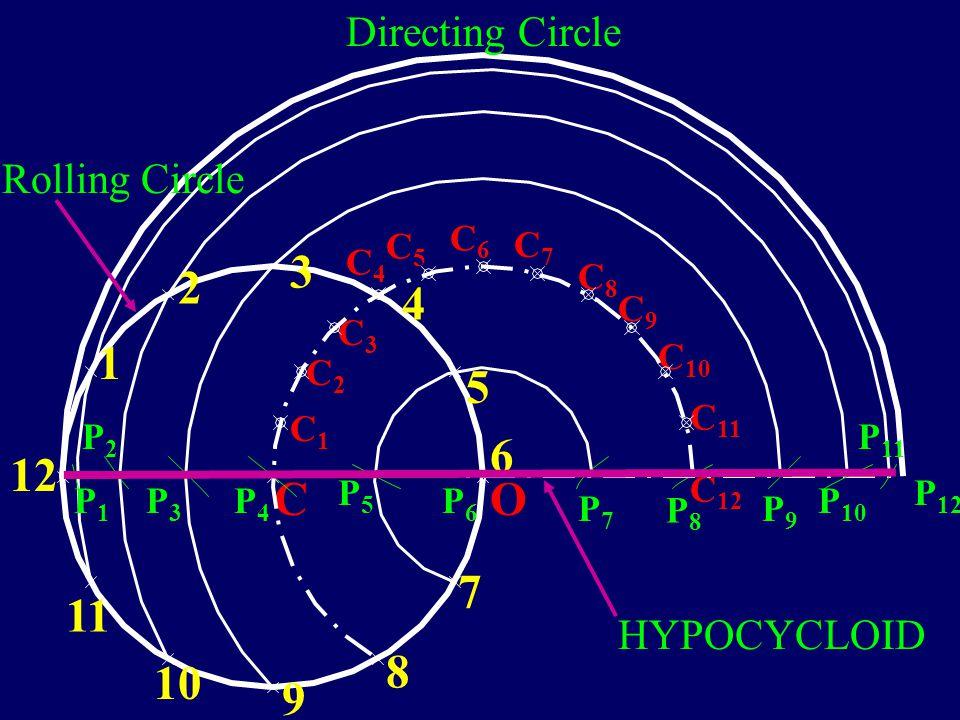 10 5 7 8 9 11 12 1 2 3 4 6 C O Directing Circle Rolling Circle