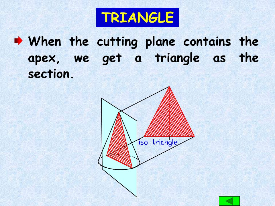 TRIANGLE When the cutting plane contains the apex, we get a triangle as the section.