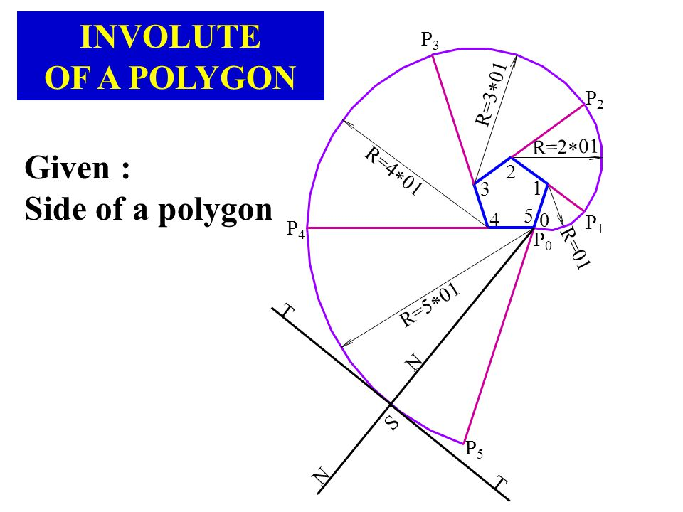 INVOLUTE OF A POLYGON Given : Side of a polygon P3 R=301 P2 R=201