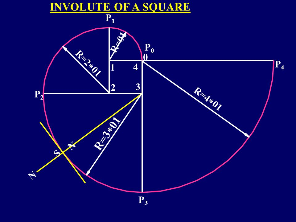 INVOLUTE OF A SQUARE R=301 P1 R=01 P0 R=201 P4 1 4 2 3 P2 R=401 S N