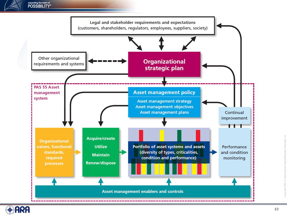 The model for holistic asset management, on which the ISO series standards are based, shows coverage of 4 key concepts: