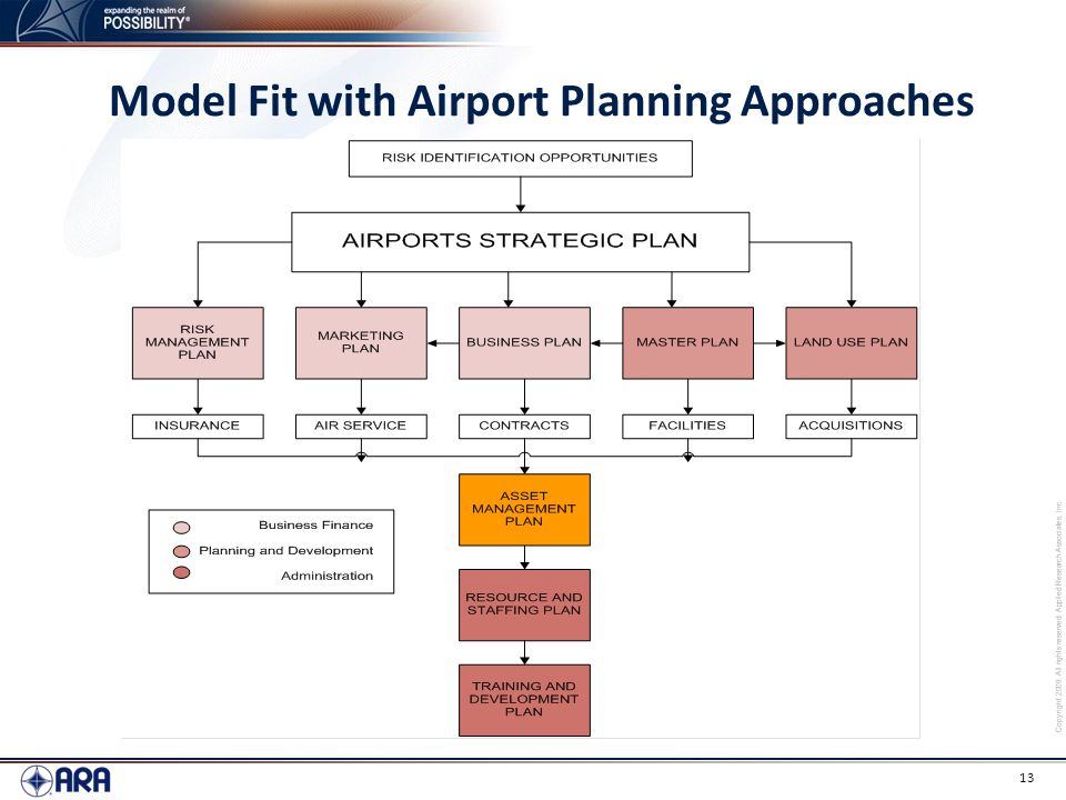Model Fit with Airport Planning Approaches
