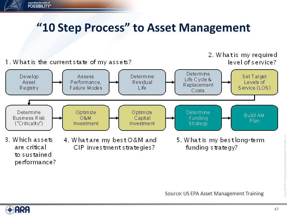 10 Step Process to Asset Management