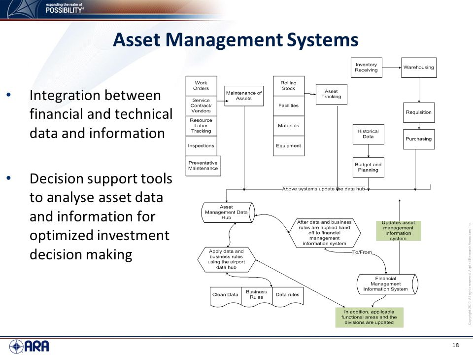 Asset Management Systems