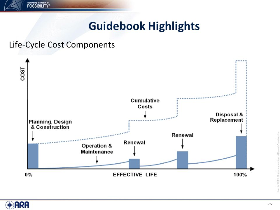 Guidebook Highlights Life-Cycle Cost Components