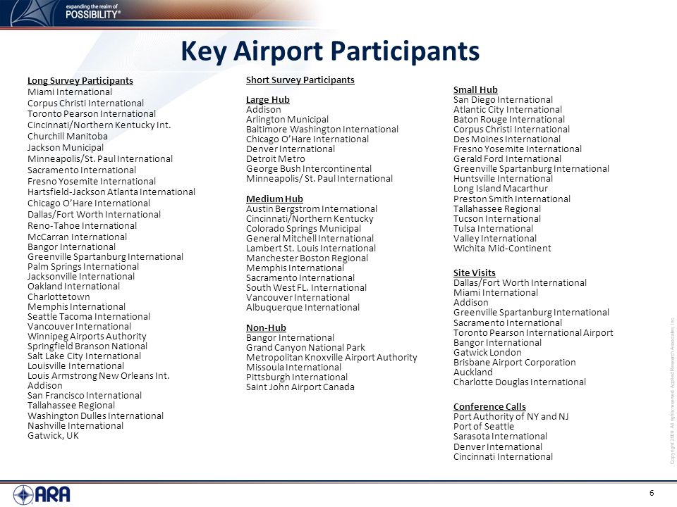 Key Airport Participants