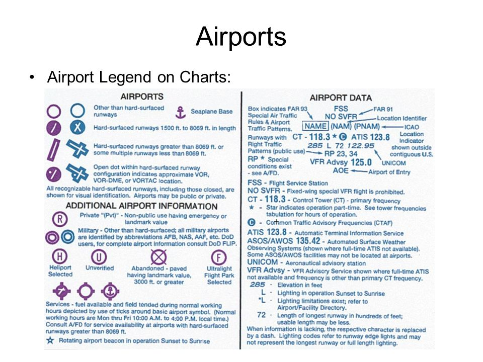 Airports Airport Legend on Charts: