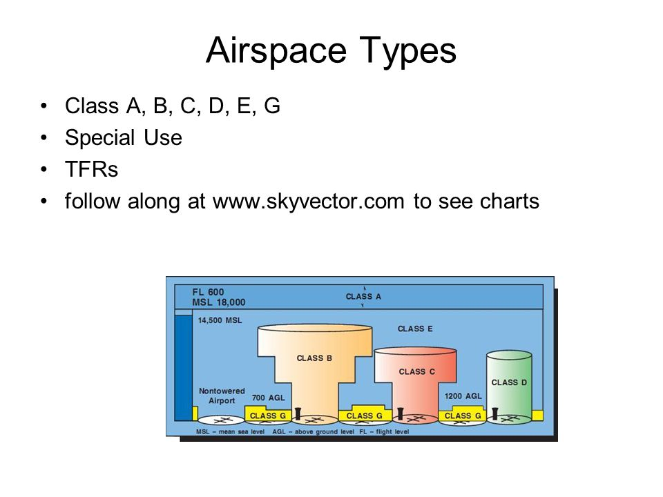 Airspace Types Class A, B, C, D, E, G Special Use TFRs