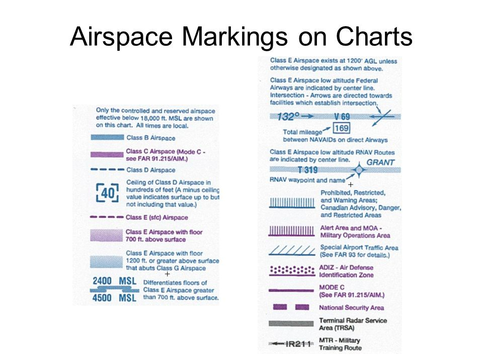 Airspace Markings on Charts