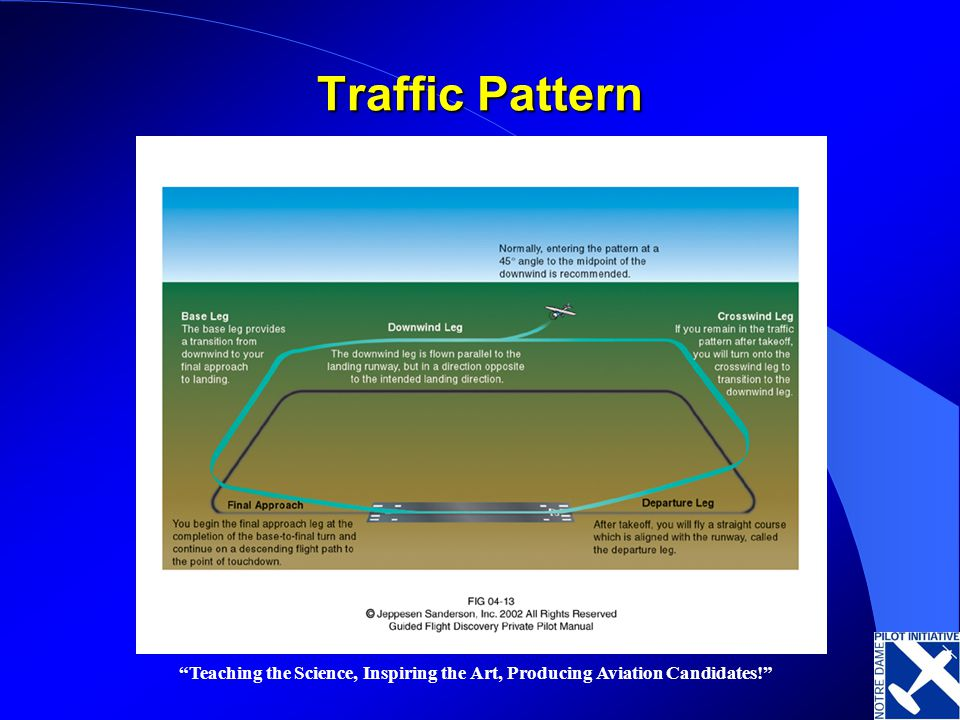 Traffic Pattern Teaching the Science, Inspiring the Art, Producing Aviation Candidates!