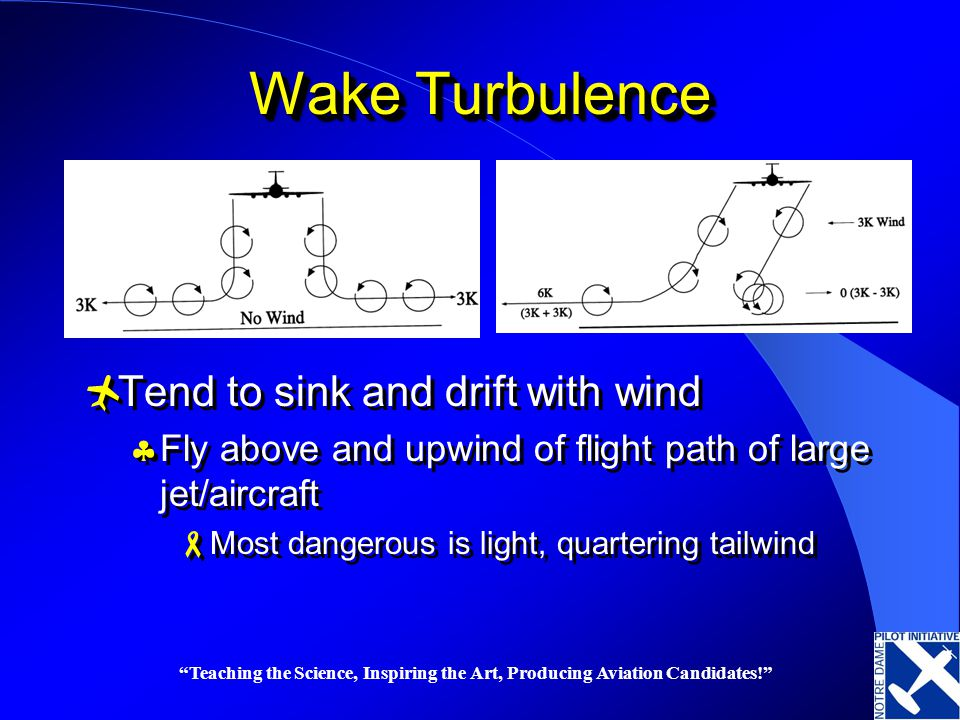Wake Turbulence Tend to sink and drift with wind