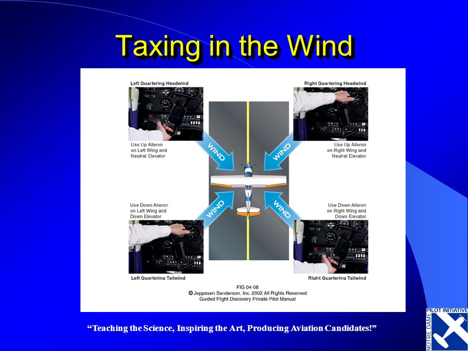 Taxing in the Wind Teaching the Science, Inspiring the Art, Producing Aviation Candidates!