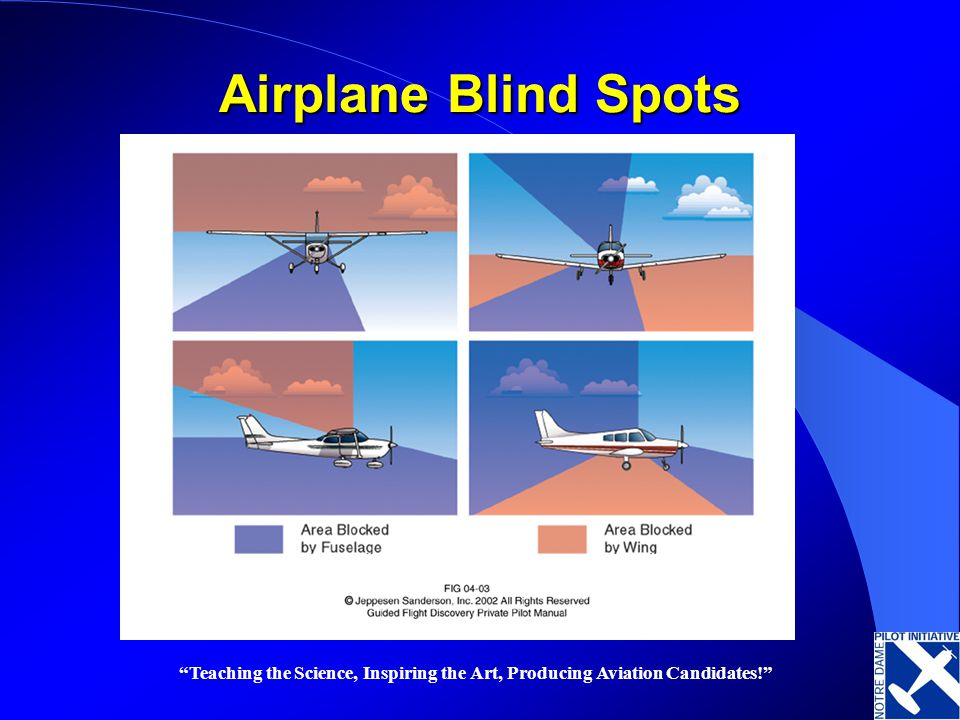 Airplane Blind Spots Teaching the Science, Inspiring the Art, Producing Aviation Candidates!