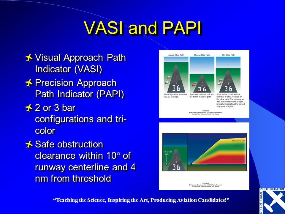 VASI and PAPI Visual Approach Path Indicator (VASI)
