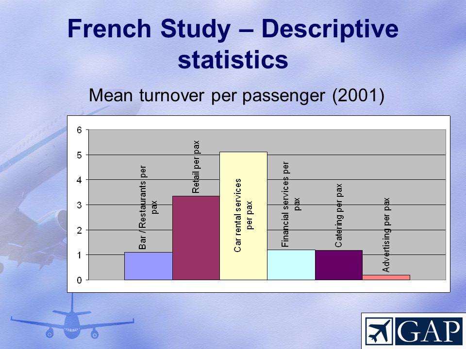 French Study – Descriptive statistics