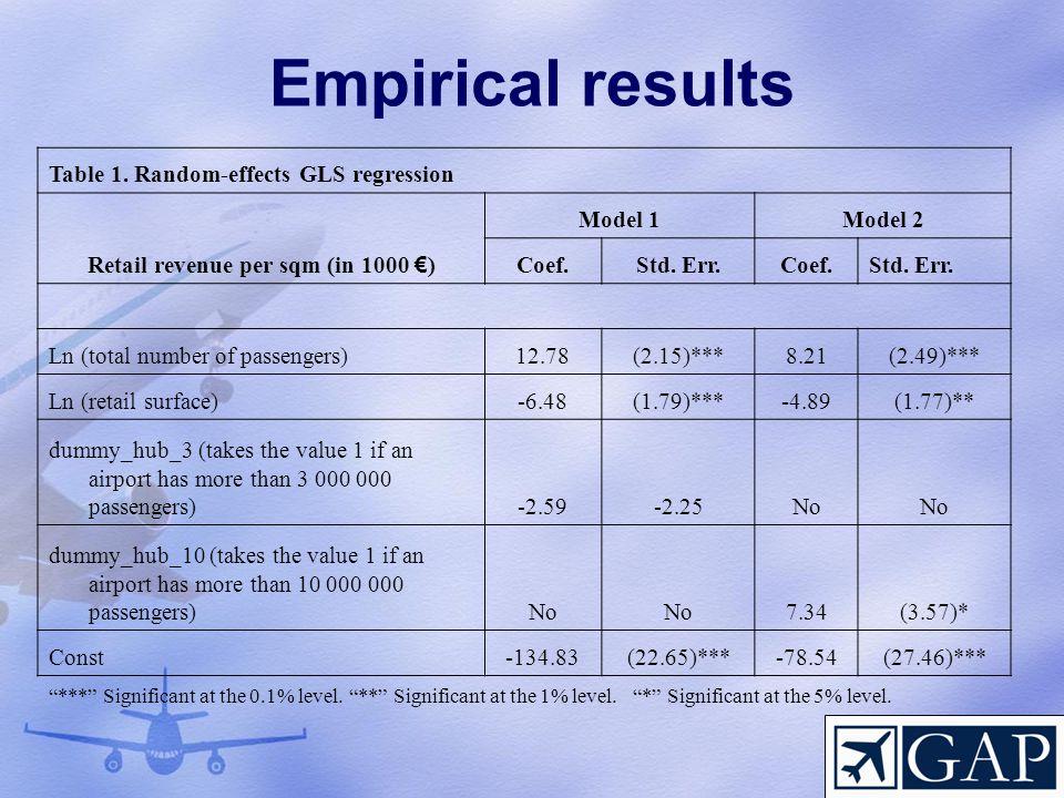 Retail revenue per sqm (in 1000 €)