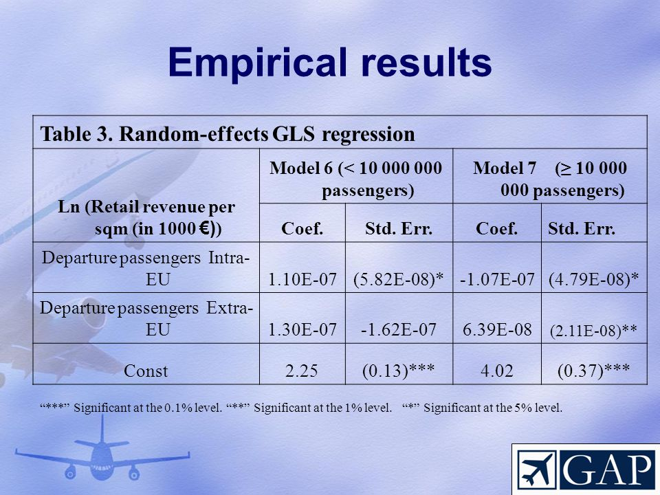Empirical results Table 3. Random-effects GLS regression