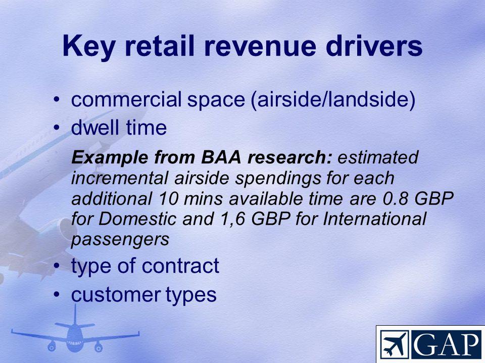 Key retail revenue drivers