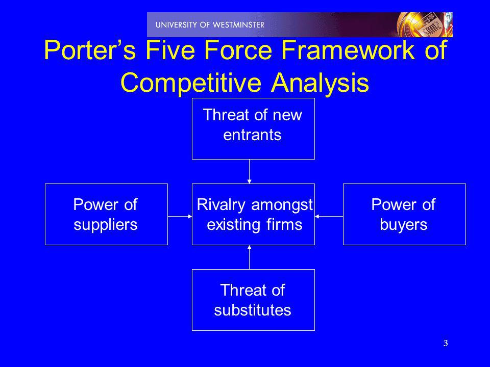 Porter's Five Force Framework of Competitive Analysis
