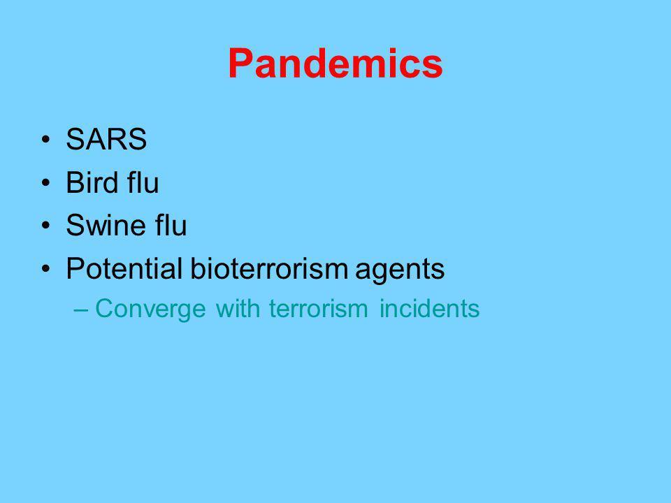 Pandemics SARS Bird flu Swine flu Potential bioterrorism agents