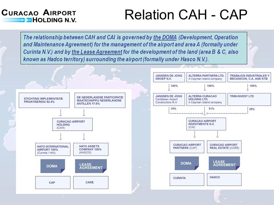 Relation CAH - CAP
