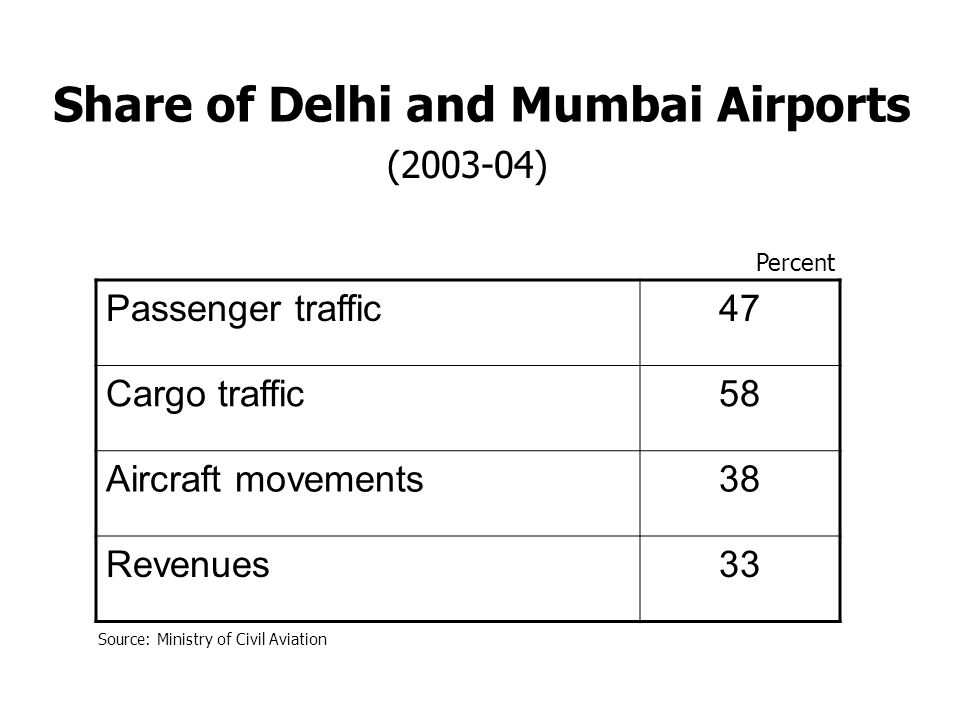Source: Ministry of Civil Aviation