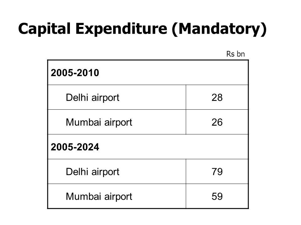 Capital Expenditure (Mandatory)