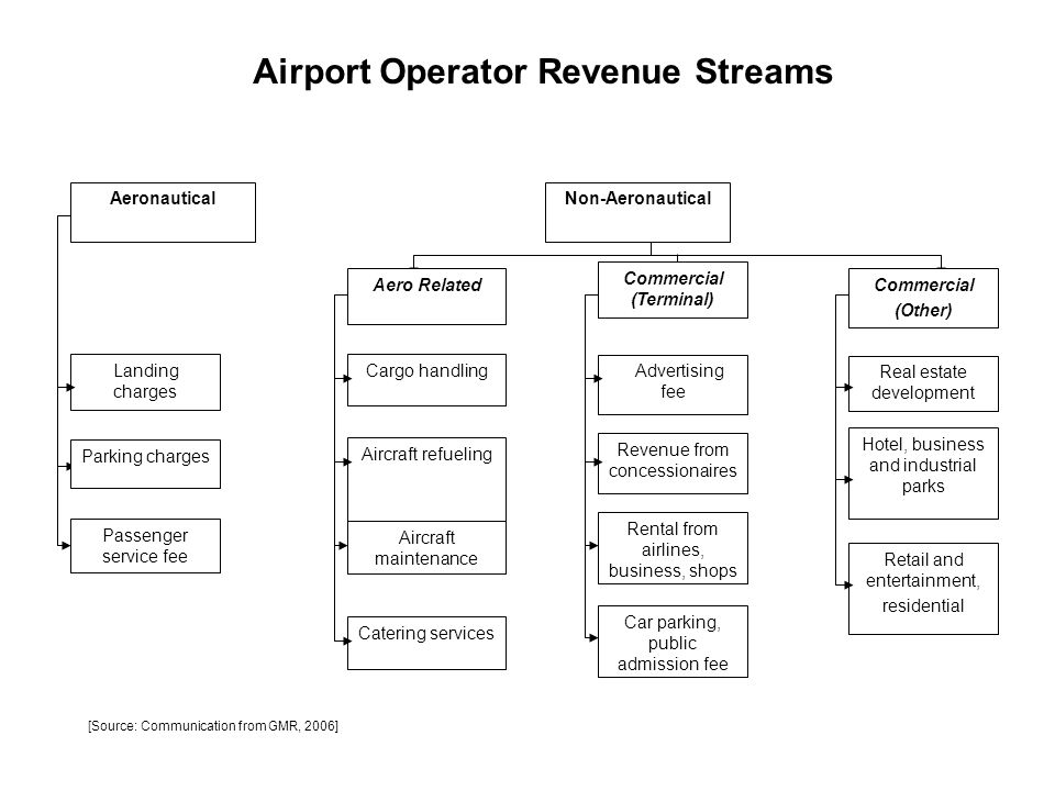 Airport Operator Revenue Streams Commercial (Terminal)