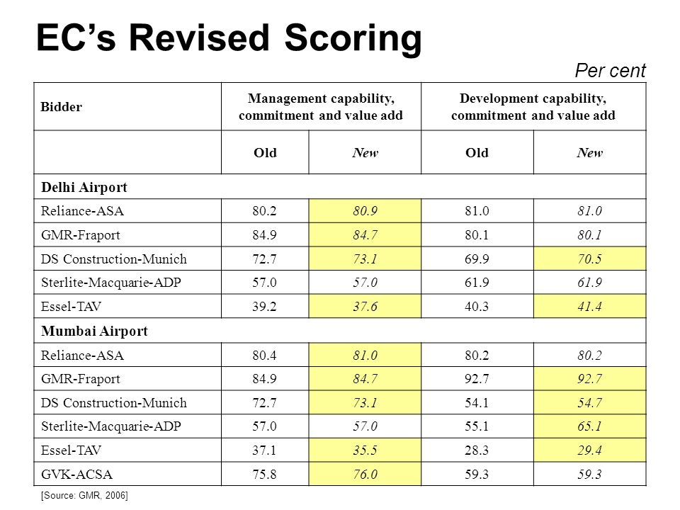 EC's Revised Scoring Per cent Delhi Airport Mumbai Airport Bidder