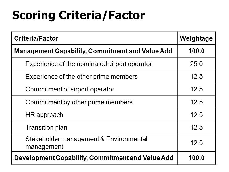 Scoring Criteria/Factor