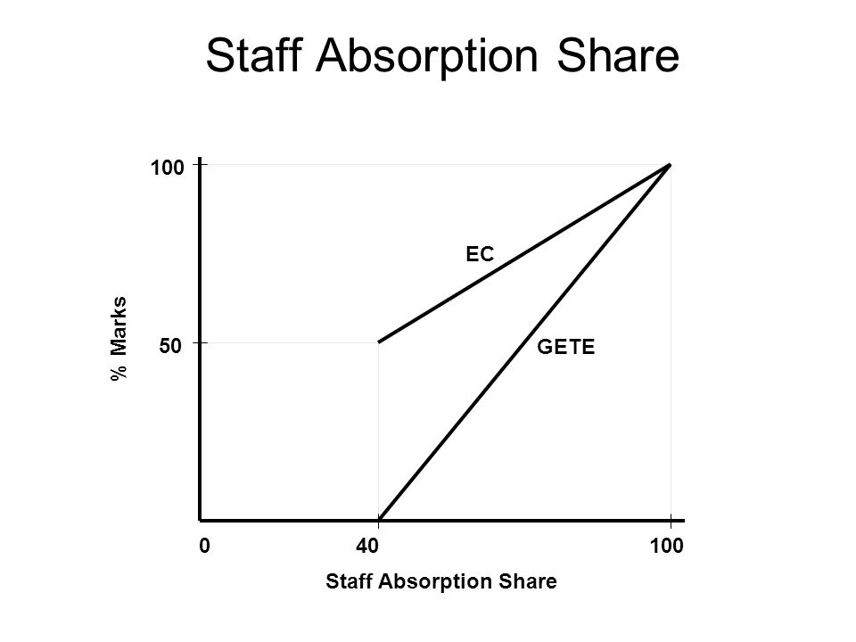 Staff Absorption Share