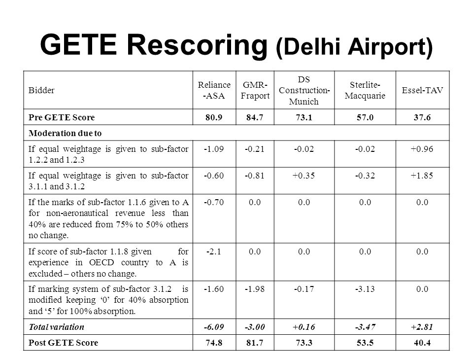 GETE Rescoring (Delhi Airport)