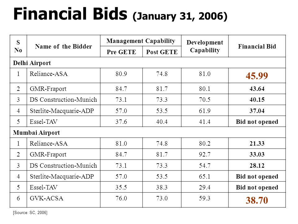 Management Capability Development Capability
