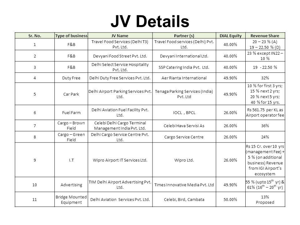 JV Details Sr. No. Type of business JV Name Partner (s) DIAL Equity
