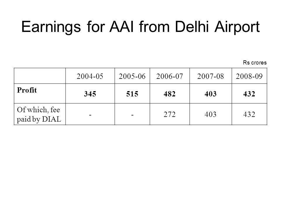 Earnings for AAI from Delhi Airport