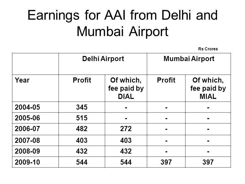 Earnings for AAI from Delhi and Mumbai Airport