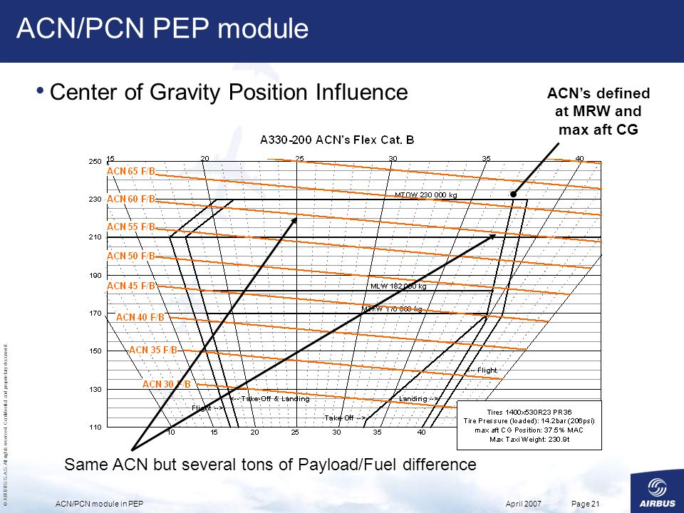 ACN's defined at MRW and max aft CG