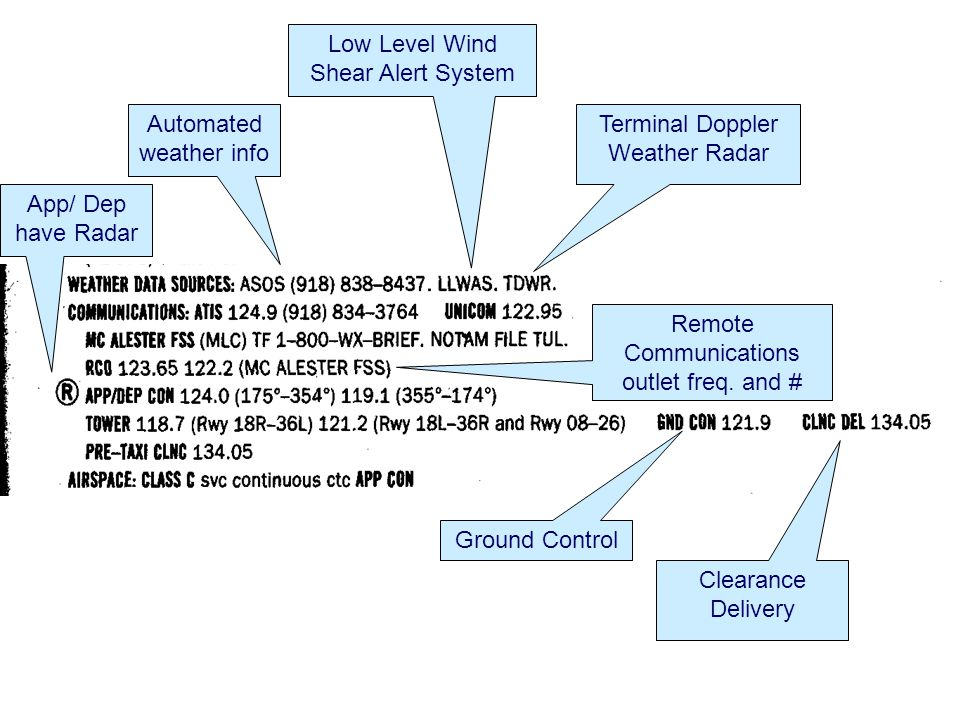 Low Level Wind Shear Alert System
