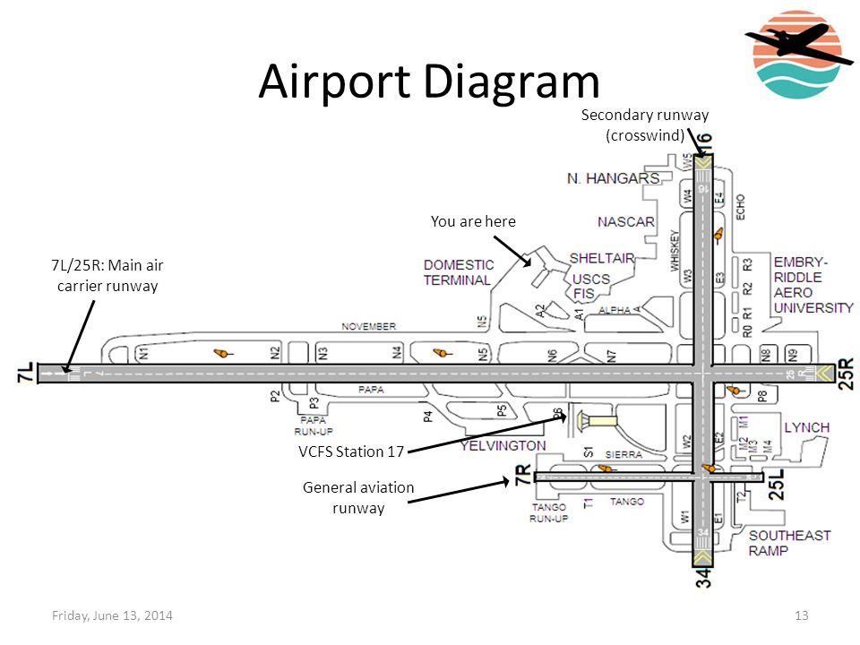 Airport Diagram Secondary runway (crosswind) You are here