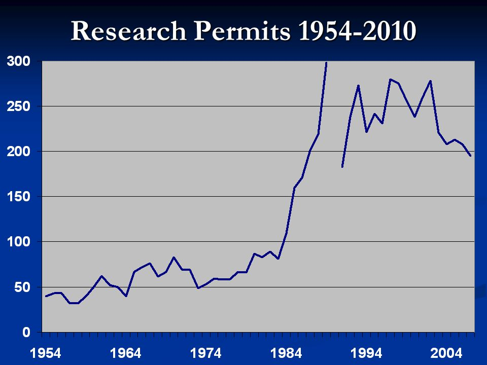 Research Permits 1954-2010 I wanted to throw in this slide to demonstrate that Yellowstone has had a significant volume of research for many decades.