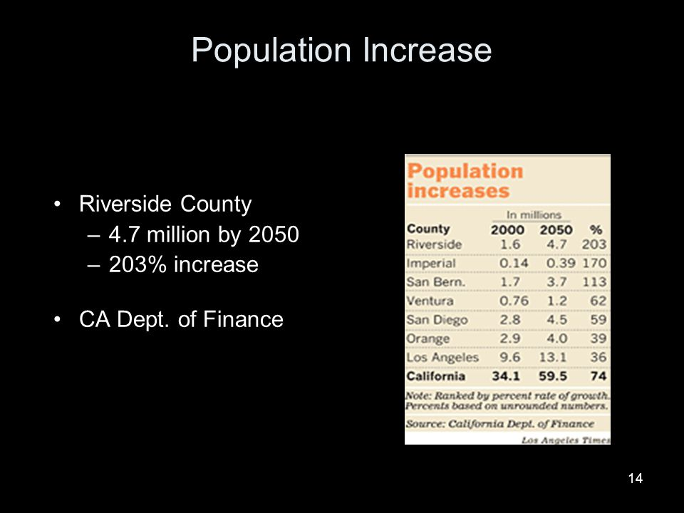 Population Increase Riverside County 4.7 million by 2050 203% increase