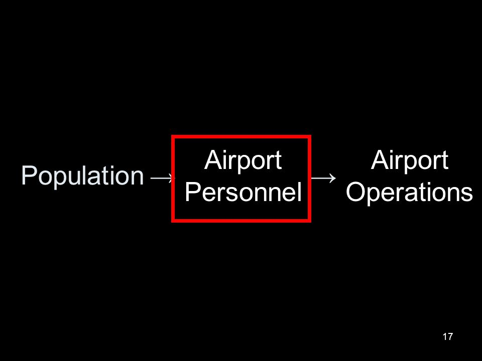 Airport Personnel Airport Operations Population → →