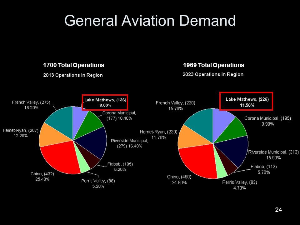 General Aviation Demand