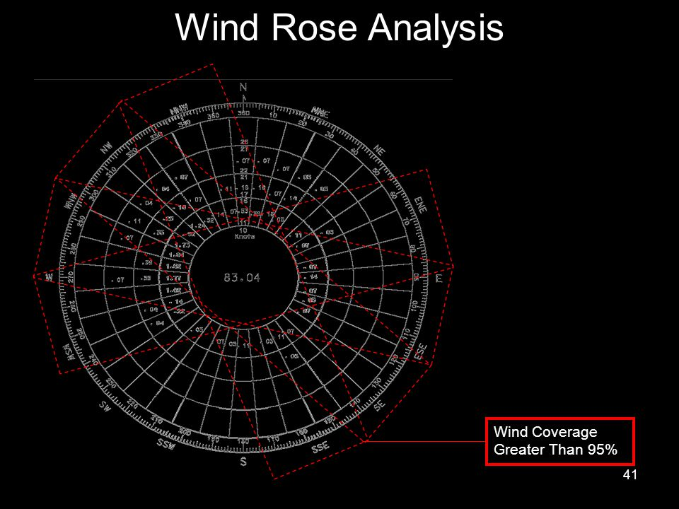 Wind Rose Analysis Wind Coverage Greater Than 95%
